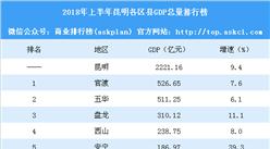 2018年上半年昆明各区县GDP排行榜:安宁增速下滑(附榜单)