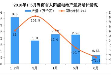 2018年6月海南省太阳能电池产量同比下降71.6%