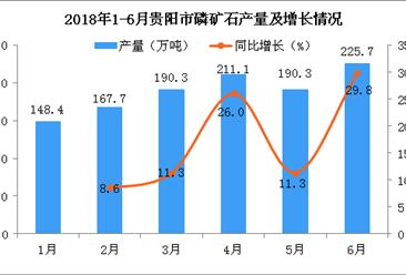 2018年6月贵阳市磷矿石累计产量同比增长16.5%
