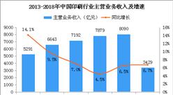 2018上半年中国印刷行业运行分析及下半年走势预测(附图表)