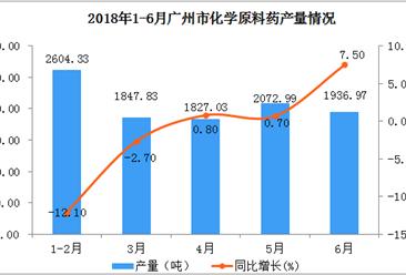 2018年上半年广州市化学原料药产量数据分析