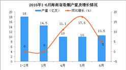 2018年6月海南省卷煙累計產量為63億只 同比增長5%