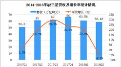 2018年三星第二季财报数据分析:营收为58.48万亿韩元(图)