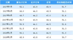 2018年7月非制造业商务活动指数分析:比上月回落1个百分点(图)