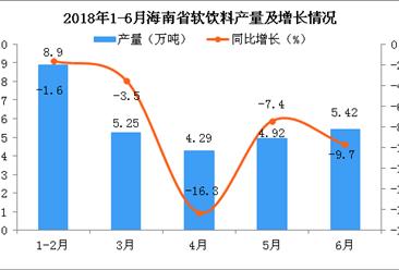 2018年6月海南省软饮料产量分析:同比下降9.7%