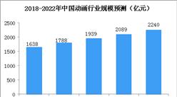中国动画行业市场规模及发展趋势预测:2018年总产值将达1638亿元(附图表)