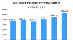 2018上半年中國建材行業運行情況分析及下半年預測(附圖表)