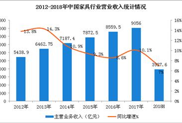 2018上半年中国家具行业经营数据分析及下半年趋势预测(附图表)