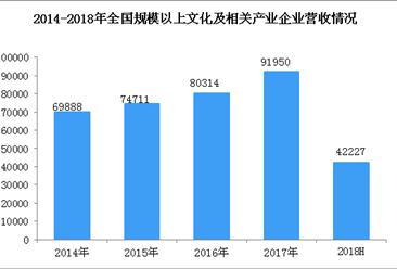 2018年上半年全国文化产业运行情况分析:实现营收4万亿  增长9.9%(图表)