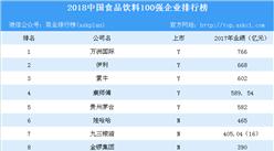 2018中國食品飲料100強企業排行榜