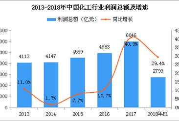 2018年上半年化工行业运行分析:利润总额2799亿元 同比增长29.4%(附图表)