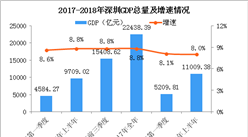 2018年上半年深圳经济运行情况分析:GDP同比增长8%(附图表)