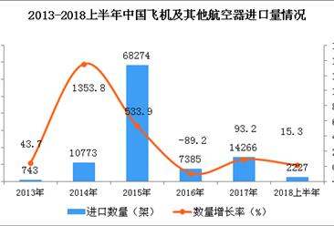 2018上半年中国飞机及其他航空器进口量及金额增长情况银河至尊娱乐场官网