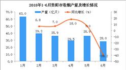 2018年6月貴陽市卷煙產量為28億只 同比下降39.2%