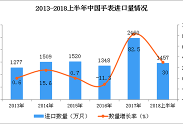 2018上半年中国手表进口量及进口金额双增长