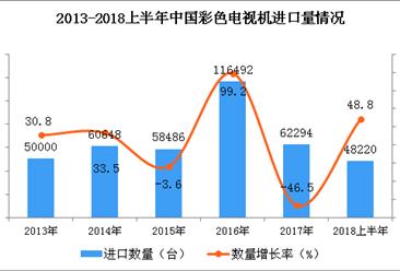 2018年上半年中国彩色电视机进口金额同比增长97.4%
