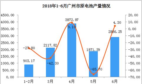 2018年上半年广州市原电池产量同比增长21.9%