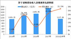 两张图看懂苏宁易购上半年惊人业绩:净利润同比暴增逾19倍(图)