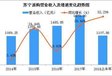 兩張圖看懂蘇寧易購上半年驚人業績:凈利潤同比暴增逾19倍(圖)