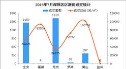 2018年7月深圳各區房價及新房成交排名分析:南山房價下跌近20%(圖)