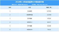 2018年1-6月中国合资品牌SUV销量排行榜