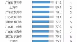 2017年中国外贸百强城市排行榜