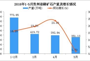 2018年1-5月贵州省磷矿石产量同比增长14.90%