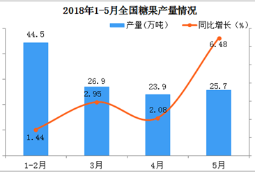 2018年5月份全国糖果产量同比增长6.48%