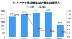 9月22日中国城市无车日 中国最新汽车保有量数据分析(附图表)