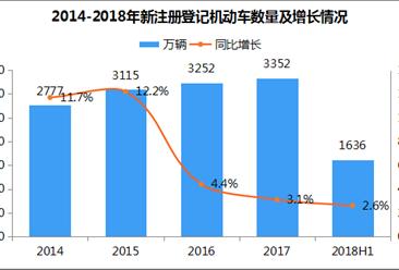 9月22日中国城市无车日 中国最新汽车保有量数据统计分析(附图表)