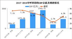2018年上半年呼和浩特經濟運行情況分析:GDP同比增長4.9%(附圖表)