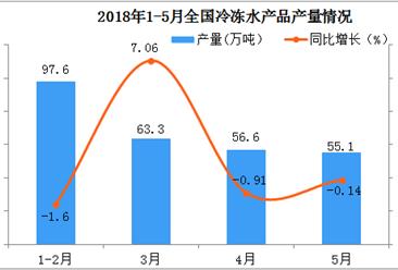 2018年1-5月份全国冷冻水产品产量分析