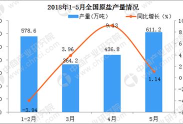 2018年1-5月全国原盐产量数据分析:累计同比增长4.24%