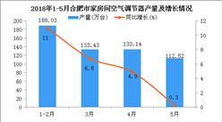 2018年5月合肥市空調累計產量同比增長12.3%