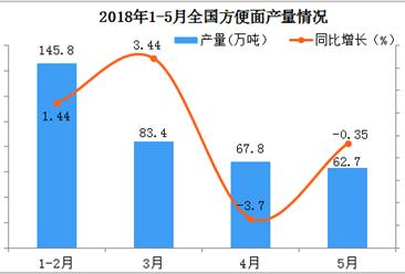 2018年1-5月份全国方便面累计产量  同比增长不足1%