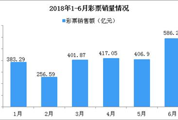 2017年6月全国彩票销售情况分析:销售额同比大涨73.2%(附图表)