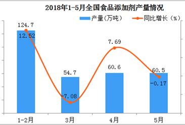 2018年1-5月份全国食品添加剂产量同比增长近7%