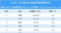 2018年1-6月全國31省市福利彩票銷售額排行榜:吉林增速最大(附榜單)