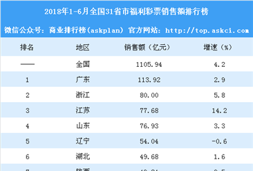 2018年1-6月全国31省市福利彩票销售额排行榜:吉林增速最大(附榜单)