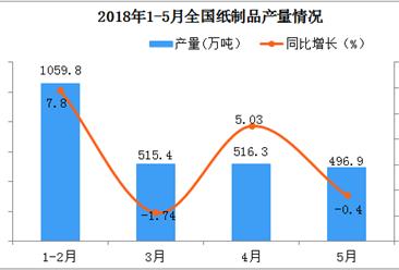 2018年1-5月全国纸制品产量为2375.7万吨