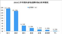 2018上半年中央空調市場占有率情況分析:格力空調蟬聯第一(圖)