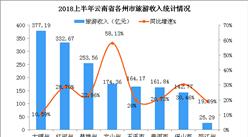 2018上半年云南省旅游数据统计分析:实现收入4201.35亿元  同比增长26.78%