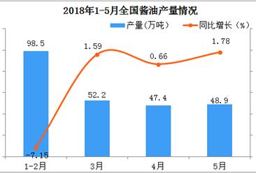 2018年1-5月份全国酱油产量数据分析:同比增长仅为1.14%