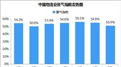 2018年7月中國物流業景氣指數50.9%:較上月回落4個百分點(附分析)
