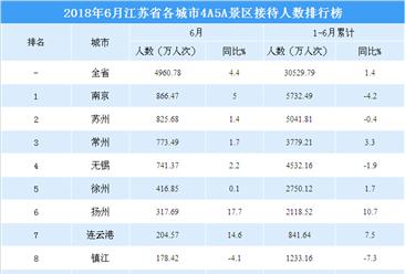 2018年6月江苏省各城市景区游客数量排行榜:南京/苏州/常州排名前三(附图表)
