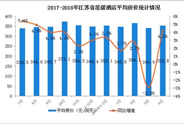 2018年1-6月江苏省星级酒店经营数据分析(附图表)