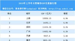 2018年上半年主要城市GDP排行榜:天津重庆增速放缓(附榜单)