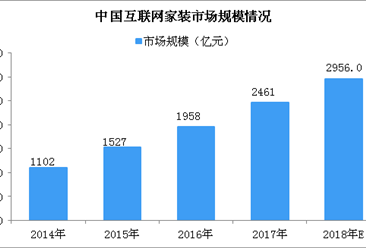 互联网家装行业产业链分析及未来发展趋势预测(附图表)