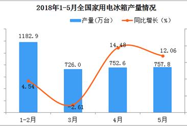 2018年5月全国家用电冰箱产量达到757.8万台  同比增长12.06%