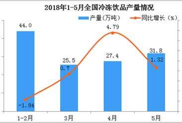 2018年5月份全国冷冻饮品产量超30万吨  同比增长1.32%